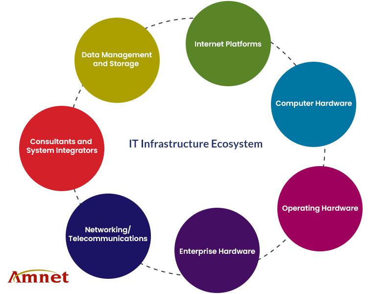 Seven Pillars of IT Infrastructure